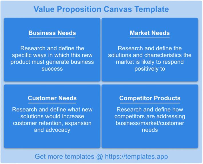 Value Prop Canvas Templates App